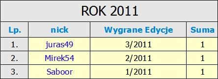 Kliknij obrazek, aby uzyskać większą wersję  Nazwa:Zwycięzcy w 2011 r..jpg Wyświetleń:889 Rozmiar:58,7 KB ID:190064