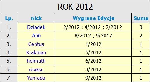Kliknij obrazek, aby uzyskać większą wersję  Nazwa:Zwycięzcy w 2012 r..jpg Wyświetleń:891 Rozmiar:128,7 KB ID:190092