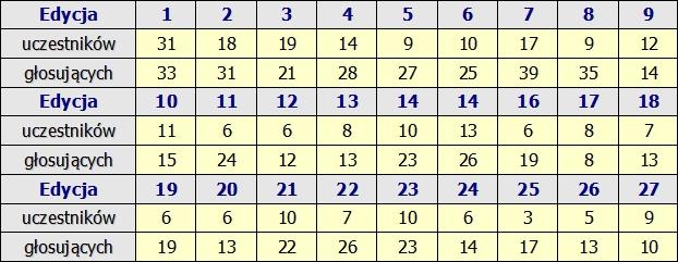 Kliknij obrazek, aby uzyskać większą wersję  Nazwa:statystyki rok 2010.jpg Wyświetleń:745 Rozmiar:166,3 KB ID:190103