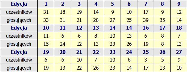 Kliknij obrazek, aby uzyskać większą wersję  Nazwa:statystyki rok 2010.jpg Wyświetleń:875 Rozmiar:166,3 KB ID:190103